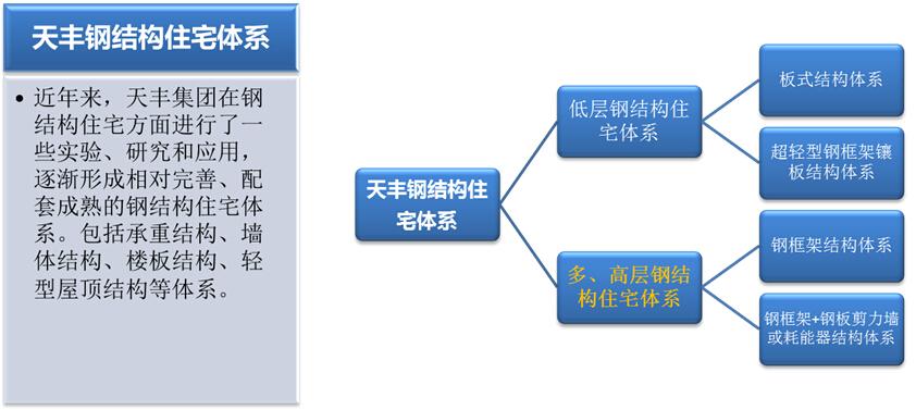 钢结构建筑体系